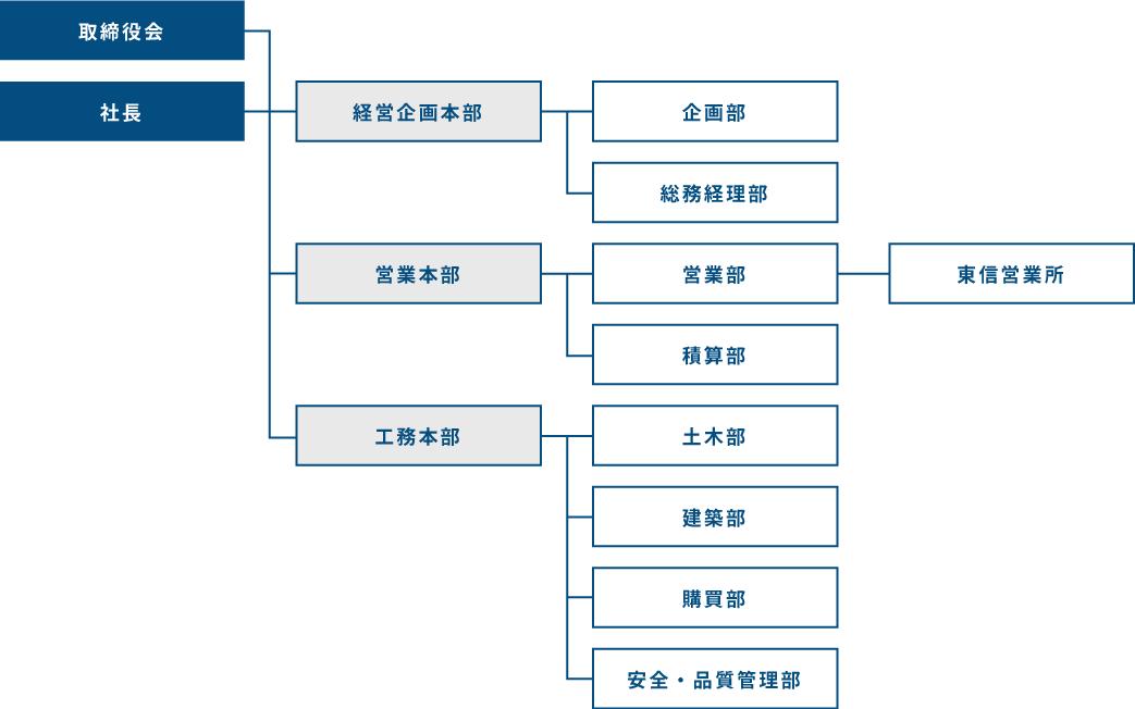 川中島建設 組織図