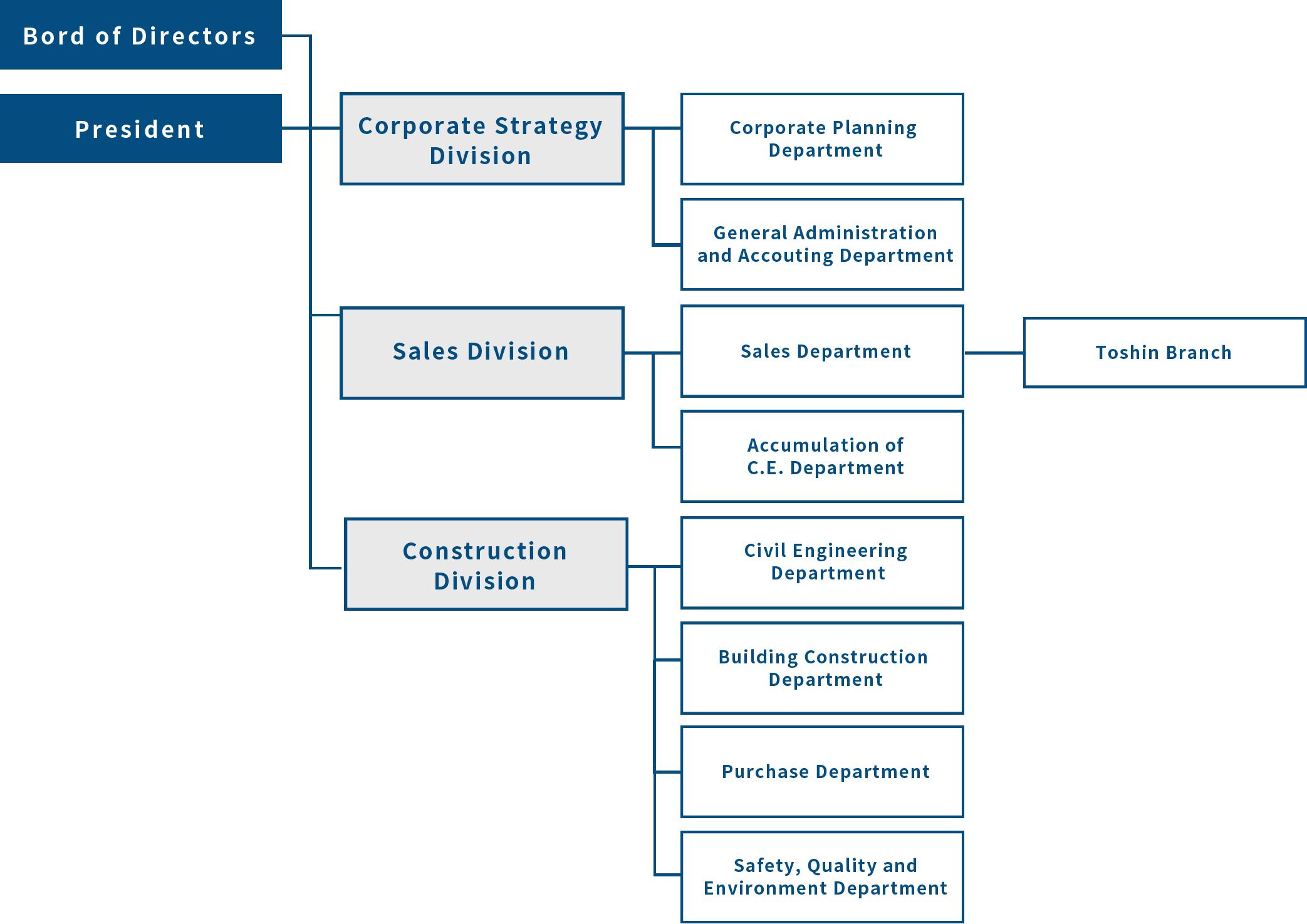 Kawanakajima Construction Organization Chart
